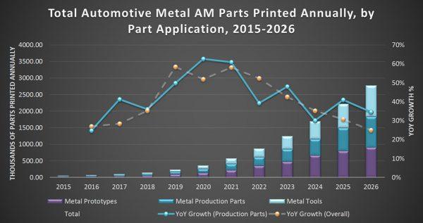 metalli AM 3d printing stampa